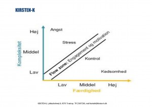 Stress under flow hos Kirsten-K